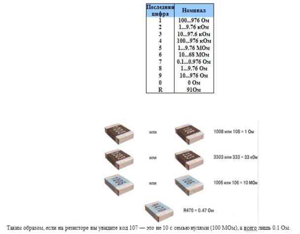 Описание маркировка smd резисторов